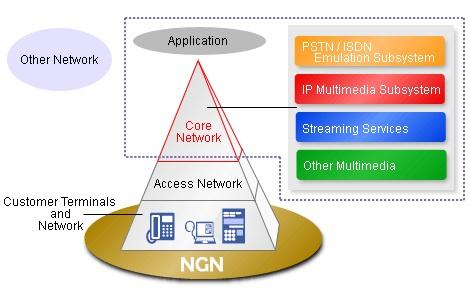 نسل آینده ی شبکه های مخابراتی